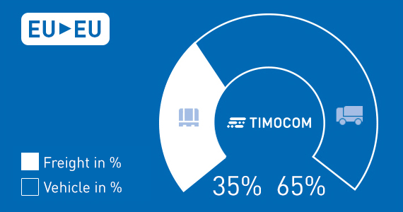 TIMOCOM's transport barometer - the handy tool for a better perspective and more transparency
