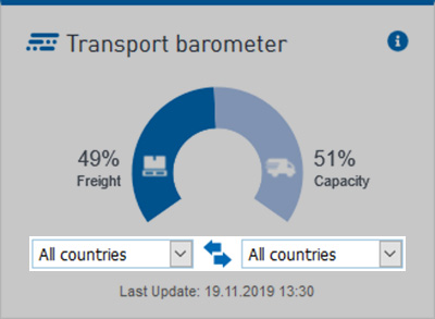 Transport barometer select countries to display